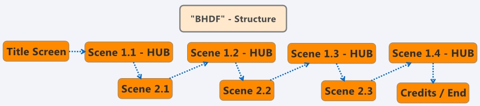 BHDFstructure