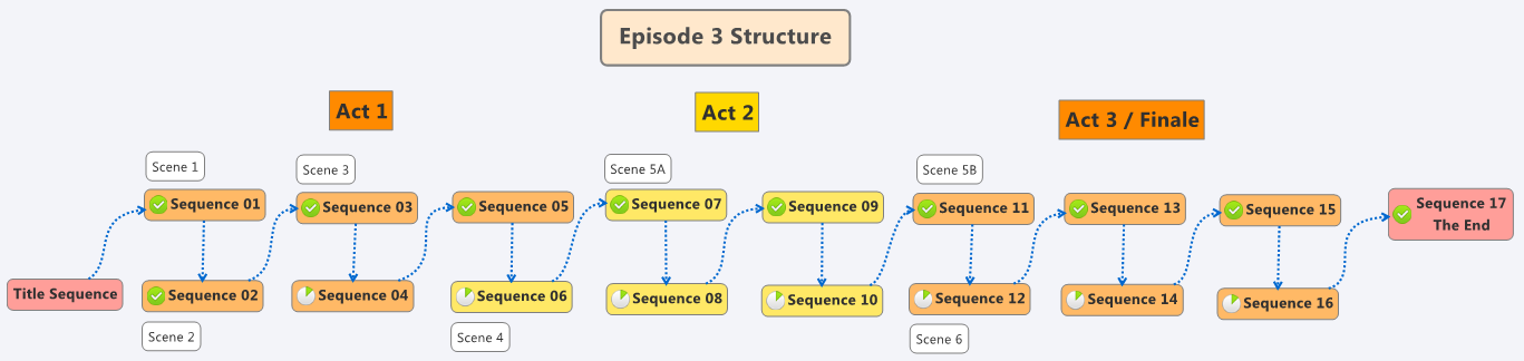 Episode3-Structure